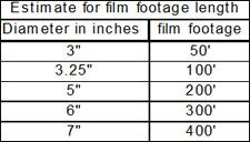 filmVideo_estimate_chart